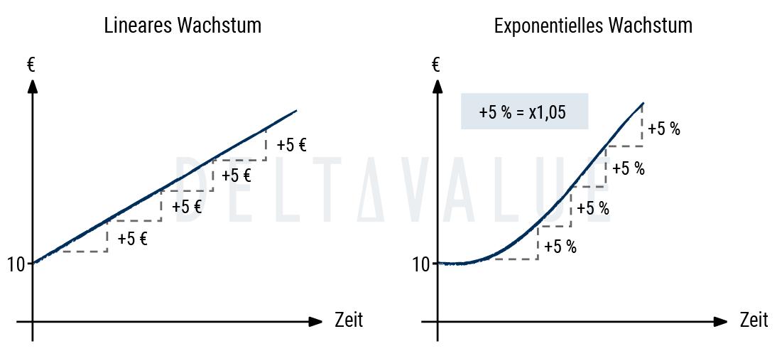 Lineares vs. exponentielles Wachstum