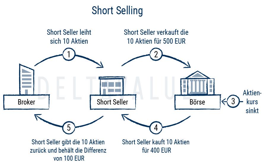 Short Selling (Leerverkäufe) - Erklärung & Beispiel