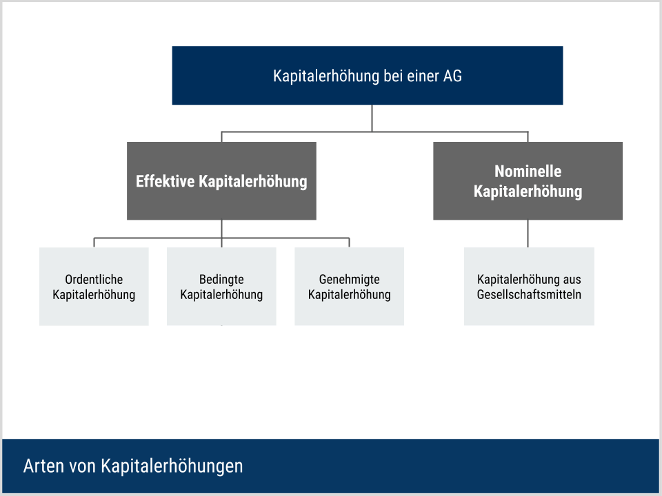 Arten der Kapitalerhöhung bei AG