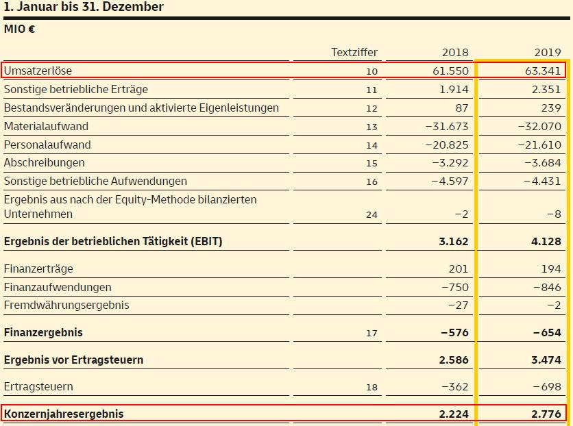 Net Margin Beispiel - GuV-Ausschnitt der Deutschen Post AG (2019)