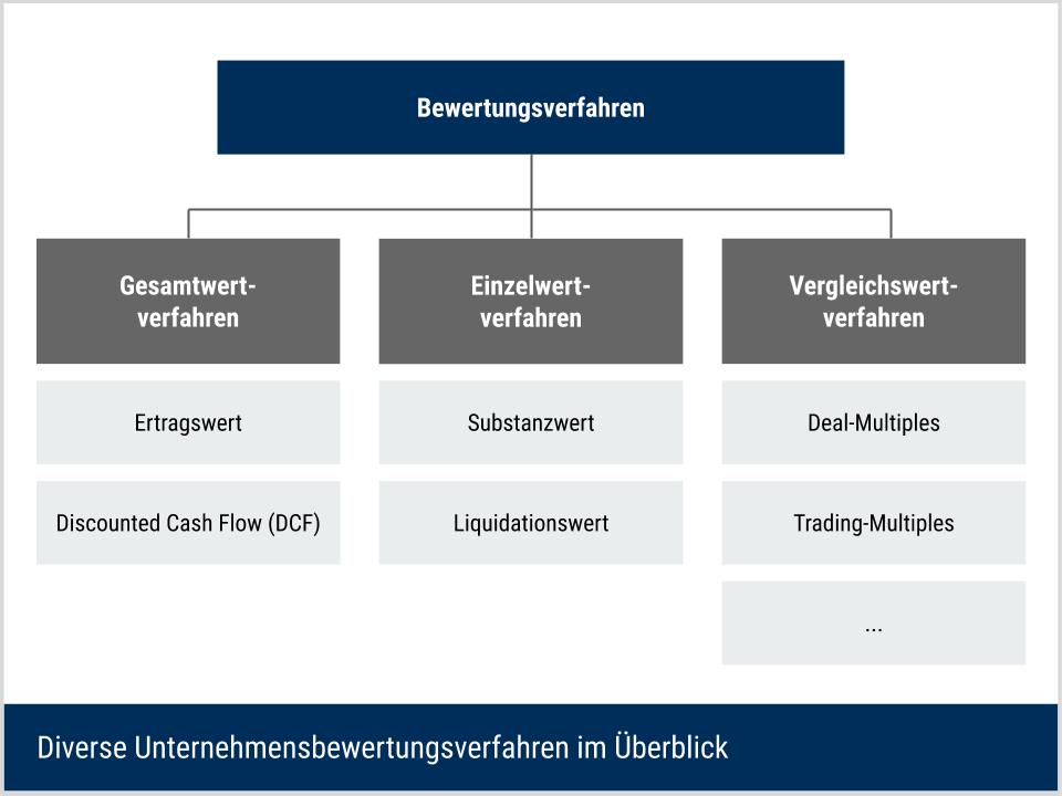 Verfahren der Unternehmensbewertung im Überblick