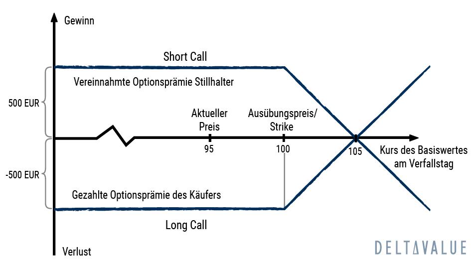 Risikoprofil einer Call-Option bei Fälligkeit
