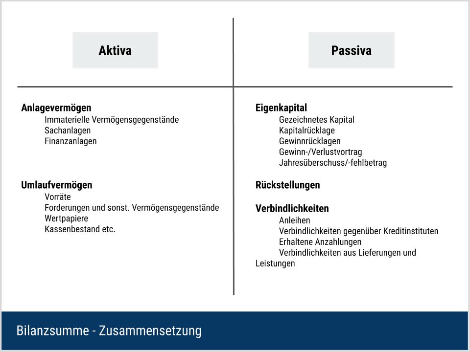Bilanzsumme - Erklärung der Zusammensetzung
