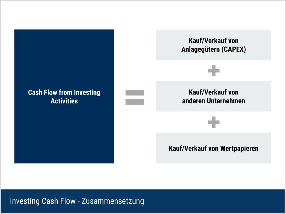 Investing Cash Flow - Zusammensetzung