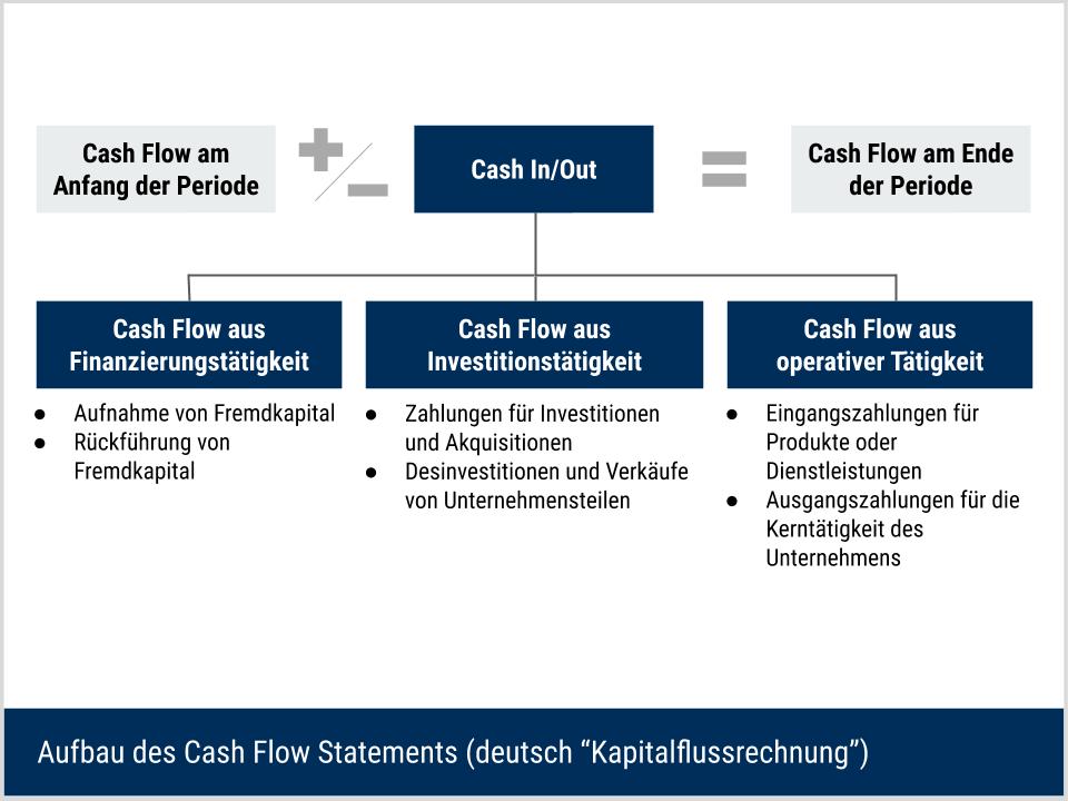 Cash Flow Statement (Kapitalflussrechnung) - Erklärung der Zusammensetzung