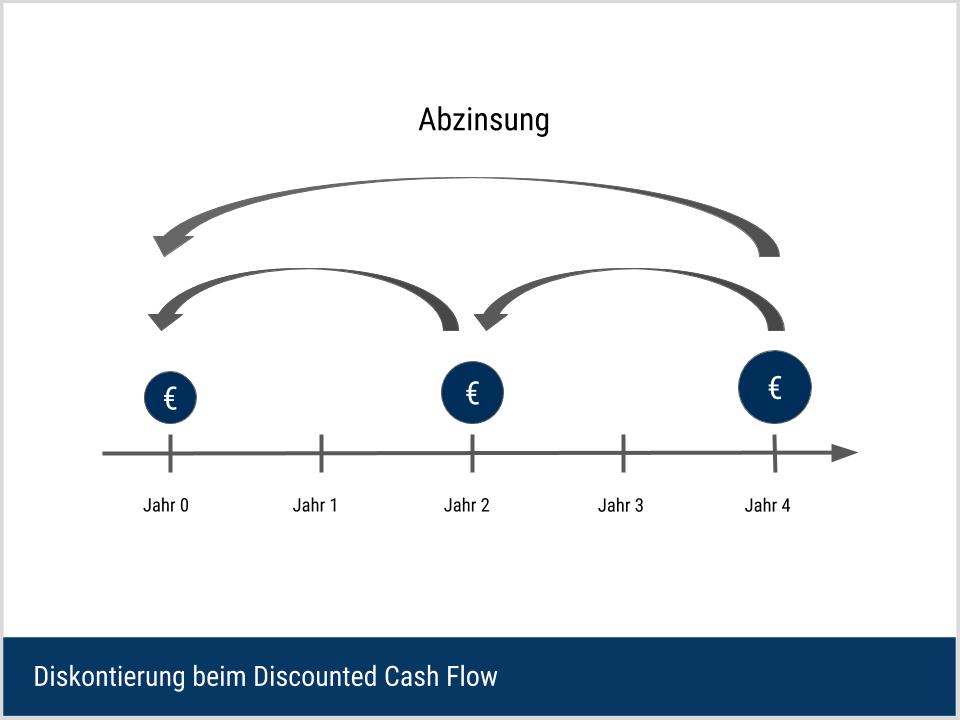 Diskontierung beim Discounted Cash Flow