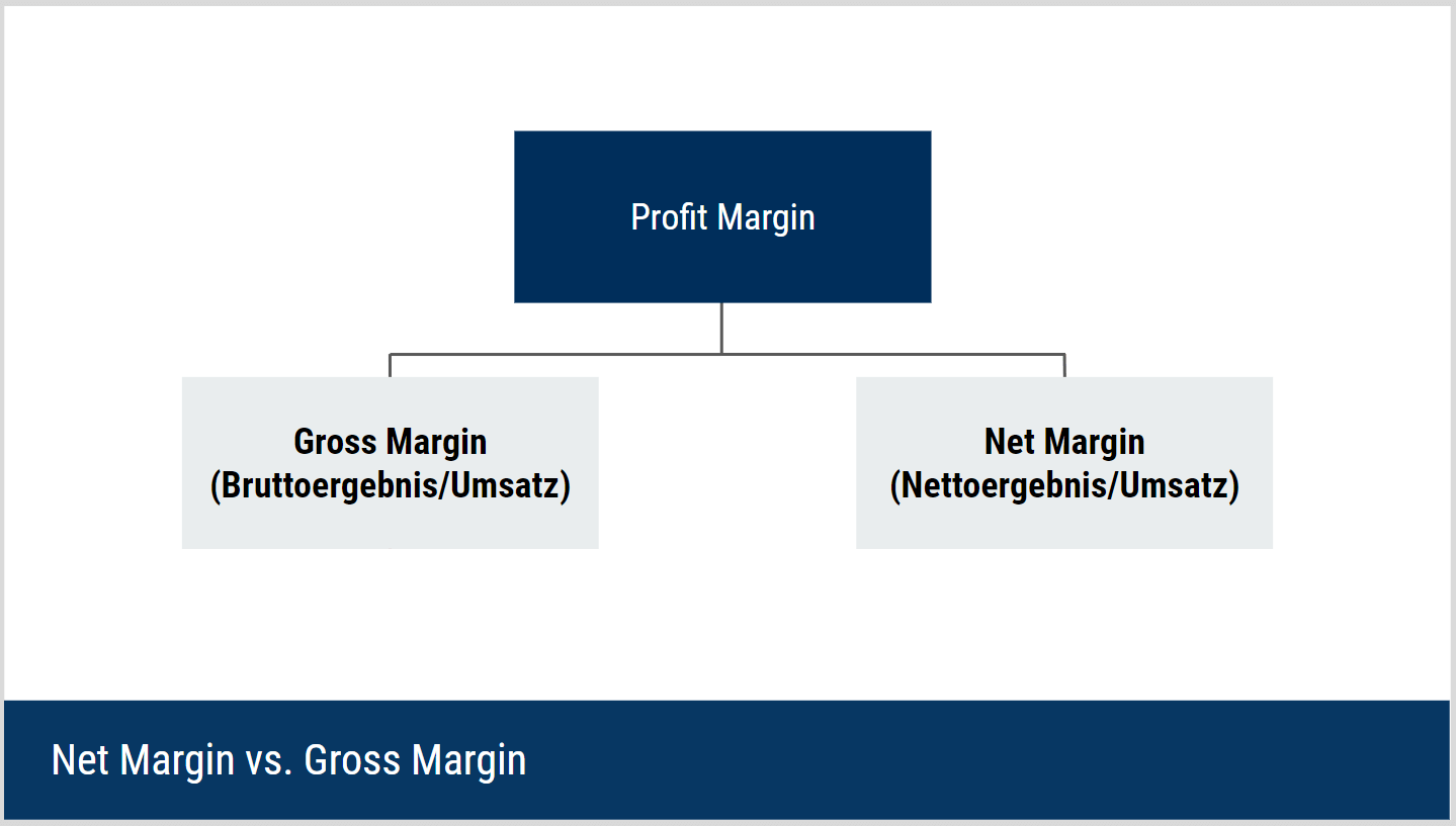 Unterschied Gross Margin und Net Margin