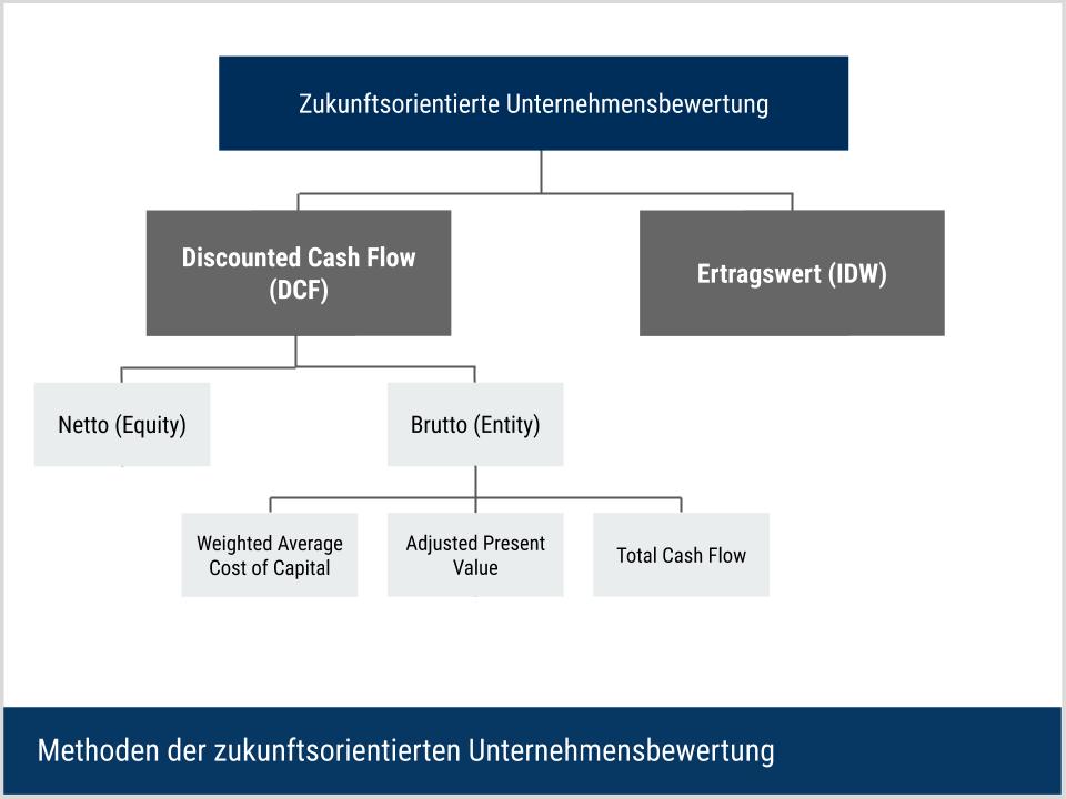 Methoden der zukunftsorientierten Unternehmensbewertung - Übersicht