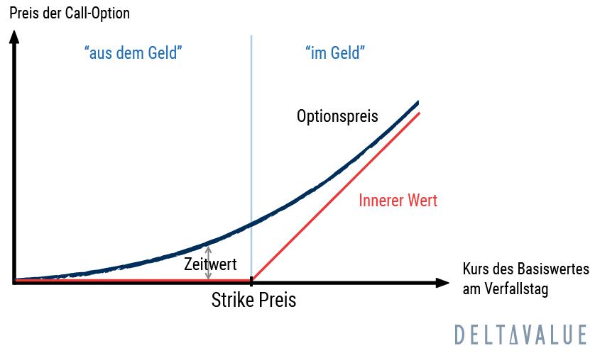Preisentwicklung einer OTM und ITM Call-Option im Zeitverlauf