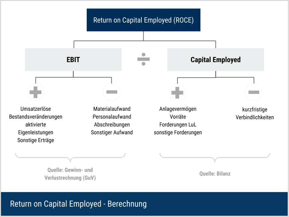 Return on Capital Employed (ROCE) - Berechnungsvariante