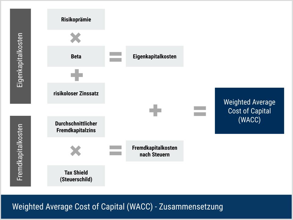 WACC - Aufbau & Berechnung