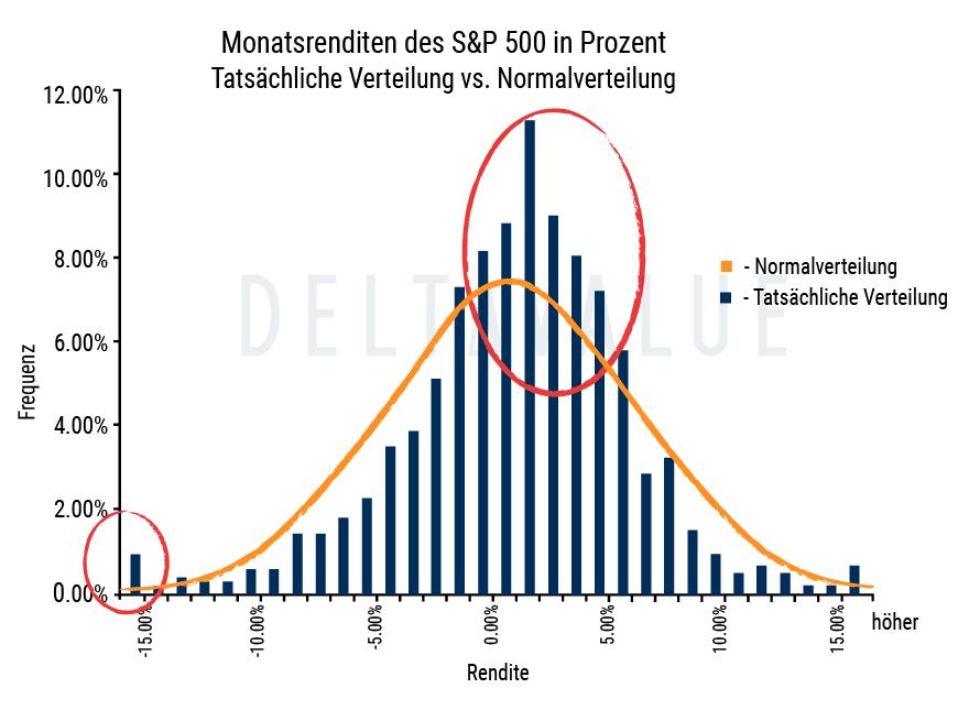 Tatsächliche Verteilung der Aktienmarktrenditen vs. Normalverteilung
