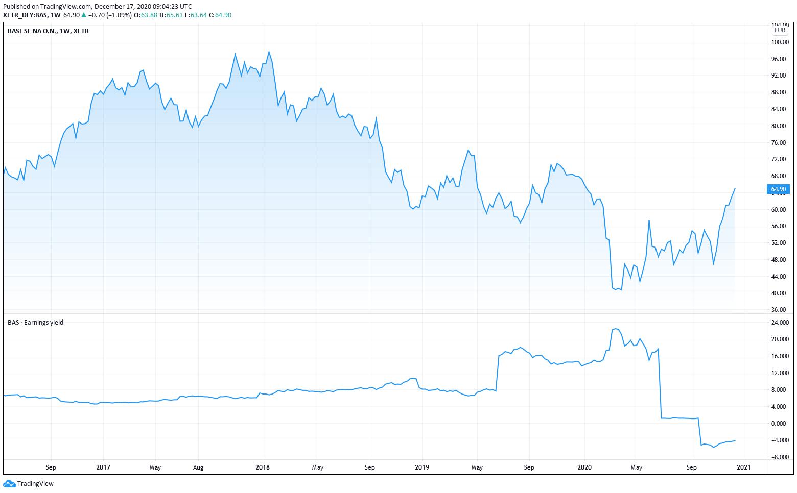Earnings Yield vs. Aktienkurs von BASF im Zeitverlauf