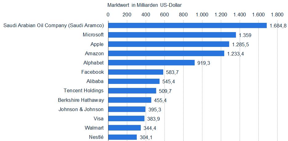 Top Unternehmen der Welt nach Marktkapitalisierung