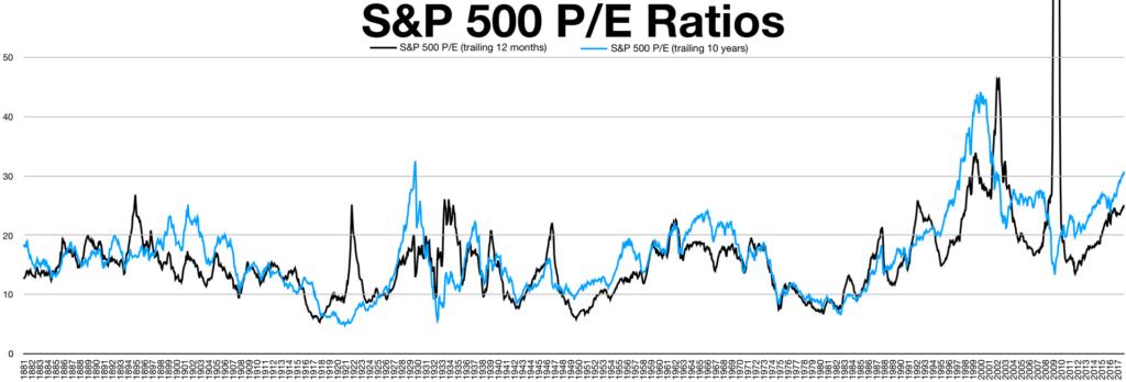 S&P 500 KGV und Shiller KGV im historischen Vergleich