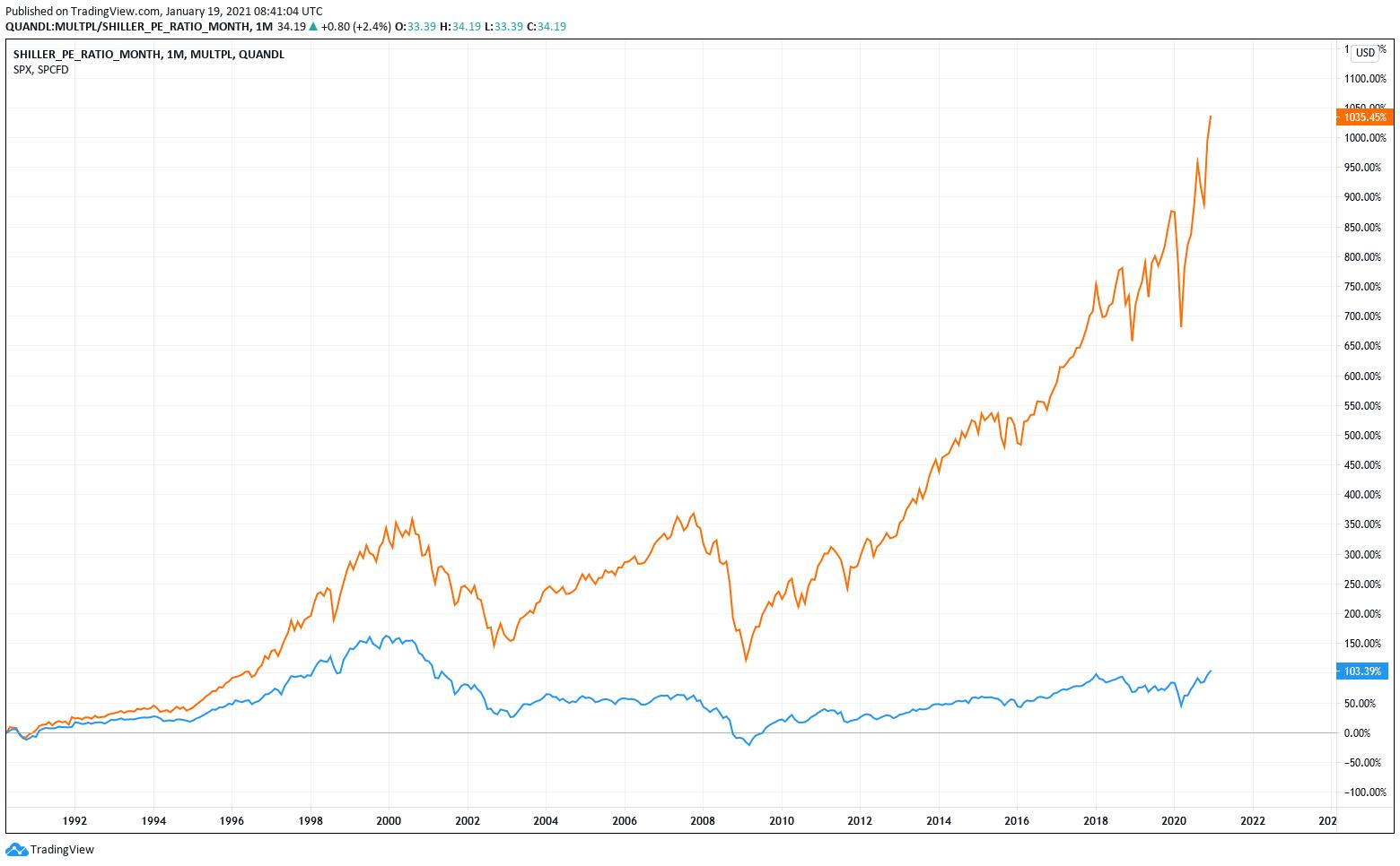Shiller KGV und S&P 500 Index im Vergleich