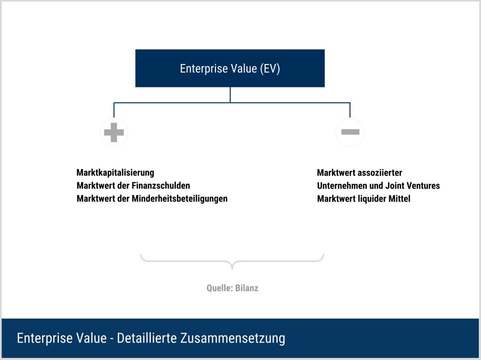 Enterprise Value - Detaillierte Berechnung