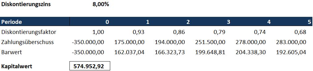 Kapitalwert Beispiel - Anwendung der Diskontierung