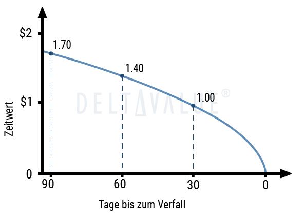 Optionsgriechen - Theta (Zeitwert)