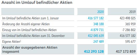Allianz SE - Auswirkungen des Aktienrückkaufprogramms 2020 auf dem Free Float