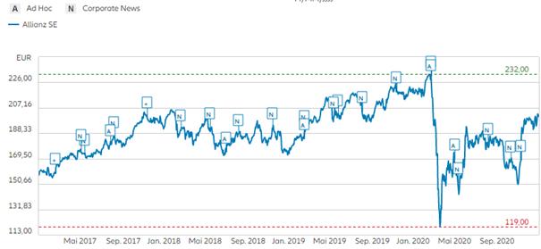 Allianz SE - Auswirkungen des Aktienrückkaufprogramms 2020 auf dem Aktienkurs