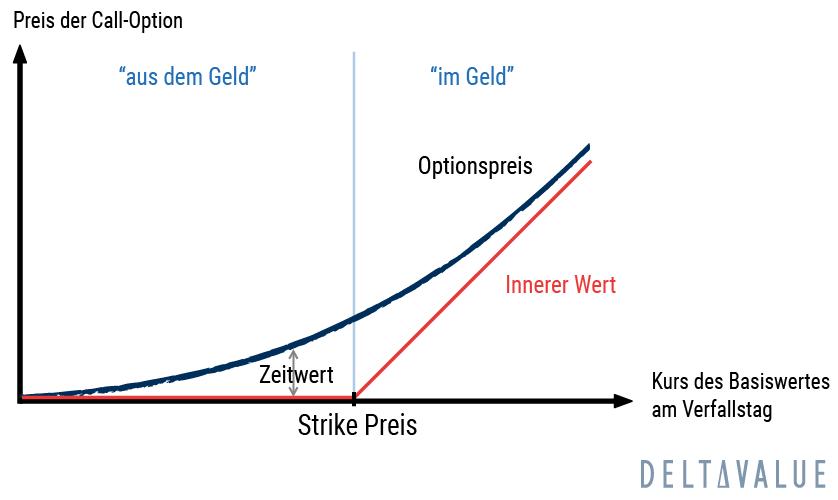 Zeitwert Entwicklung einer OTM und ITM Call-Option