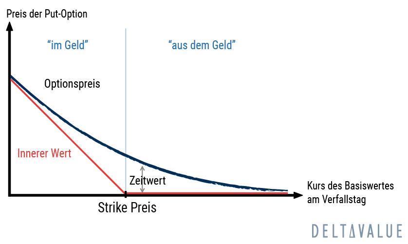 Zeitwert Entwicklung einer ITM und OTM Put-Option