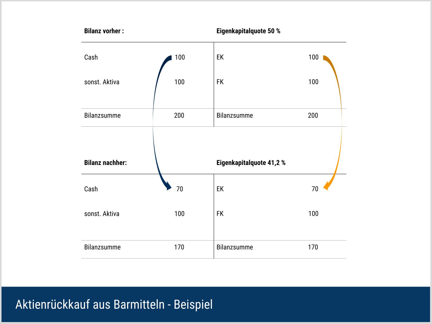 Aktienrückkäufe aus Barmitteln - Beispiel