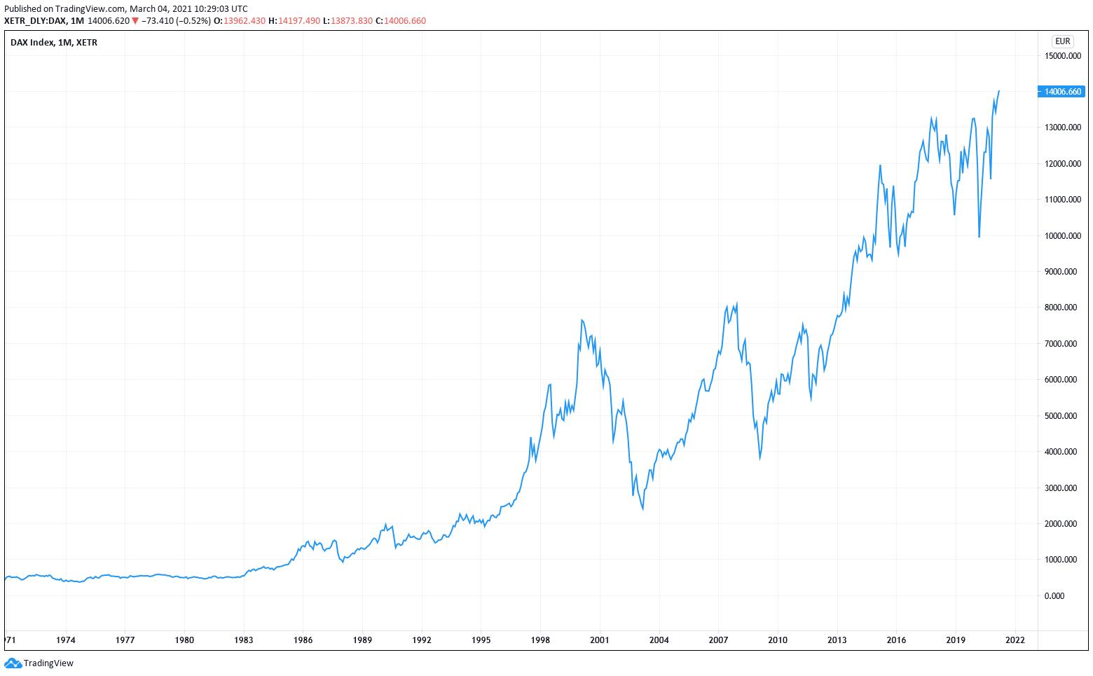DAX Entwicklung in den letzten 50 Jahren