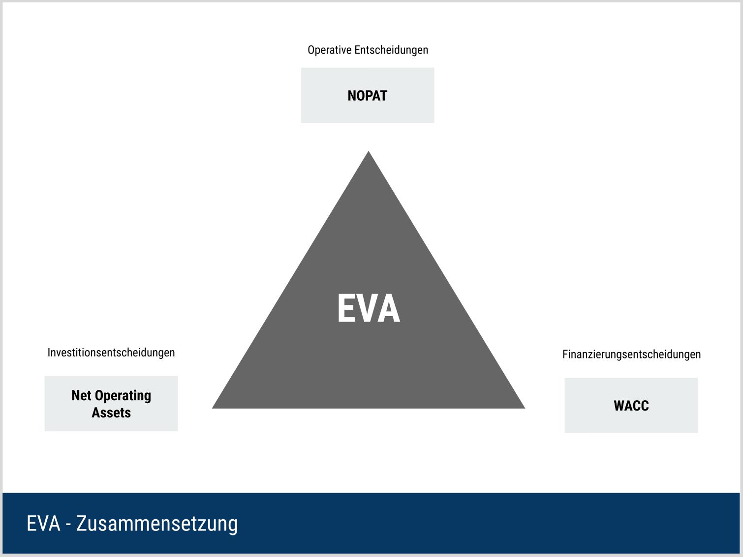 Economic Value Added (EVA) - Zusammensetzung
