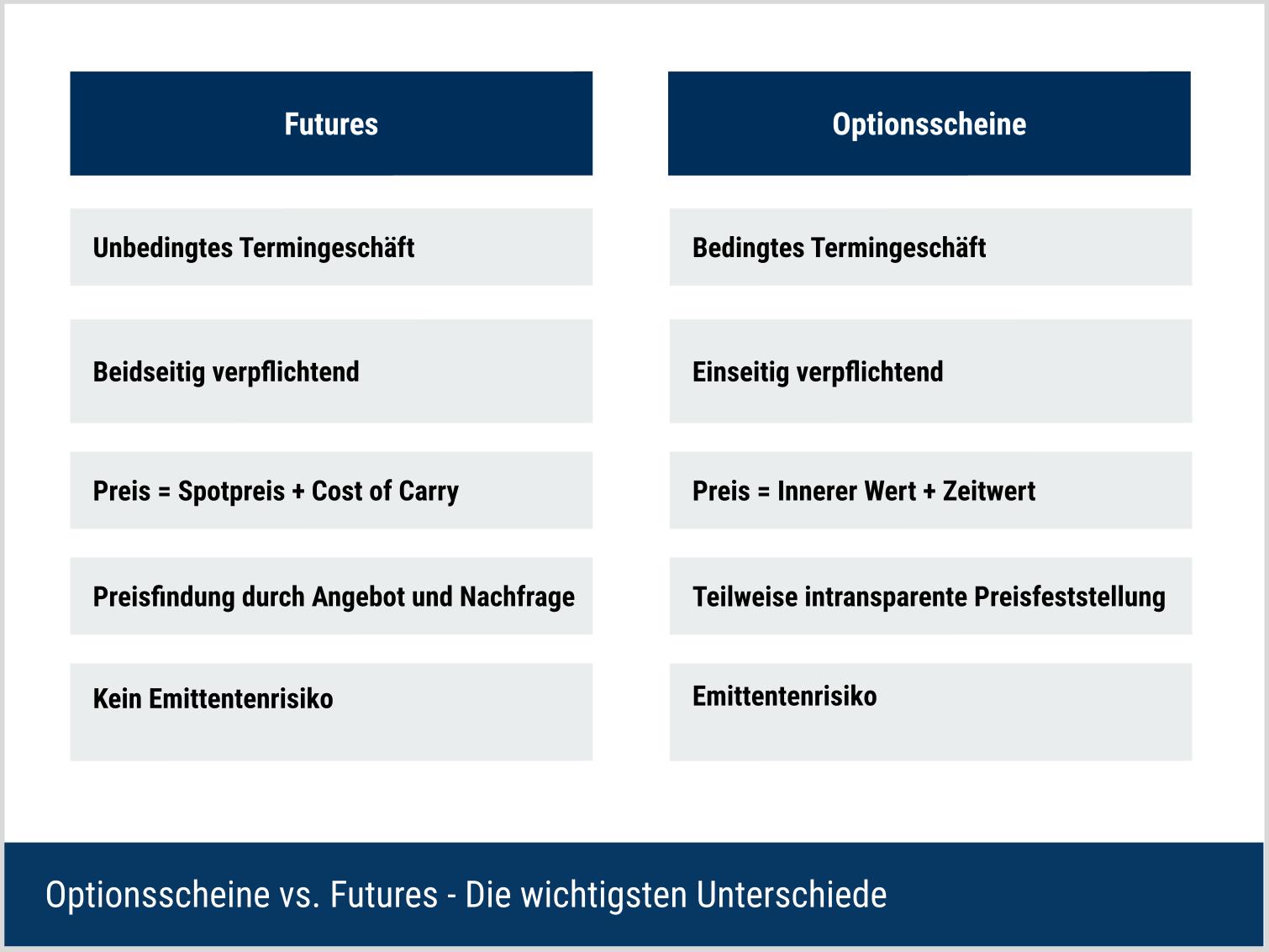 Optionscheine vs Futures - Die wichtigsten Unterschiede