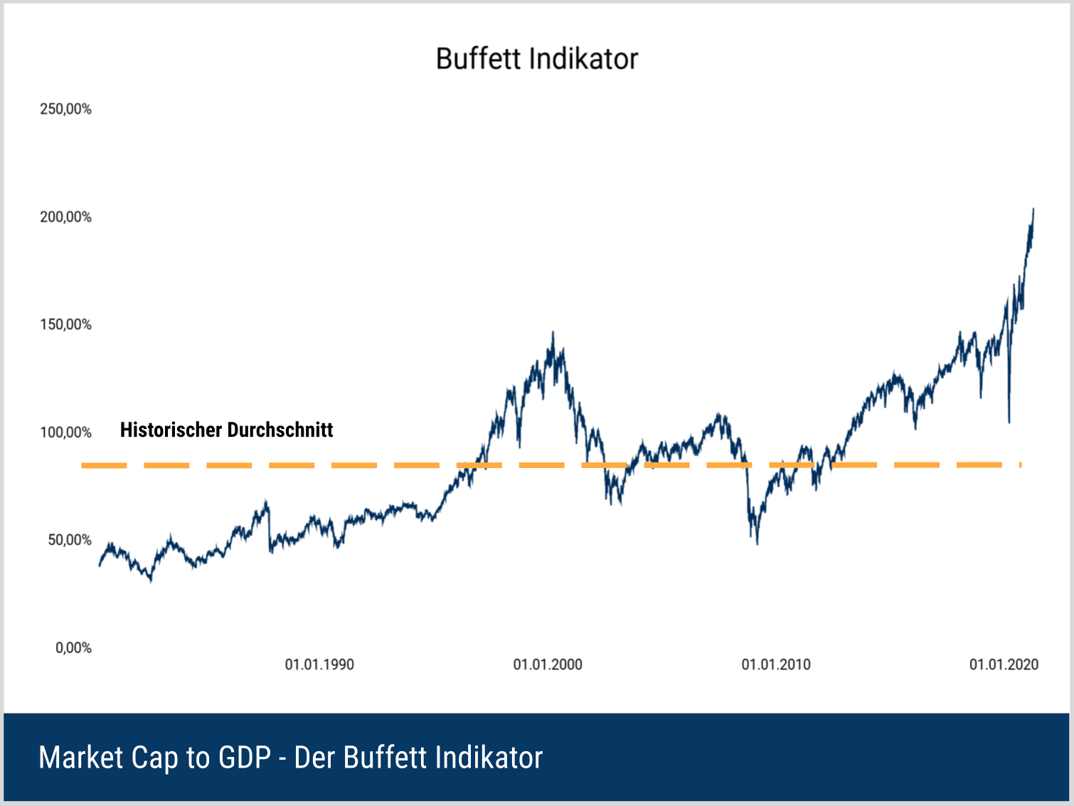 Buffett Indikator - historische Werte