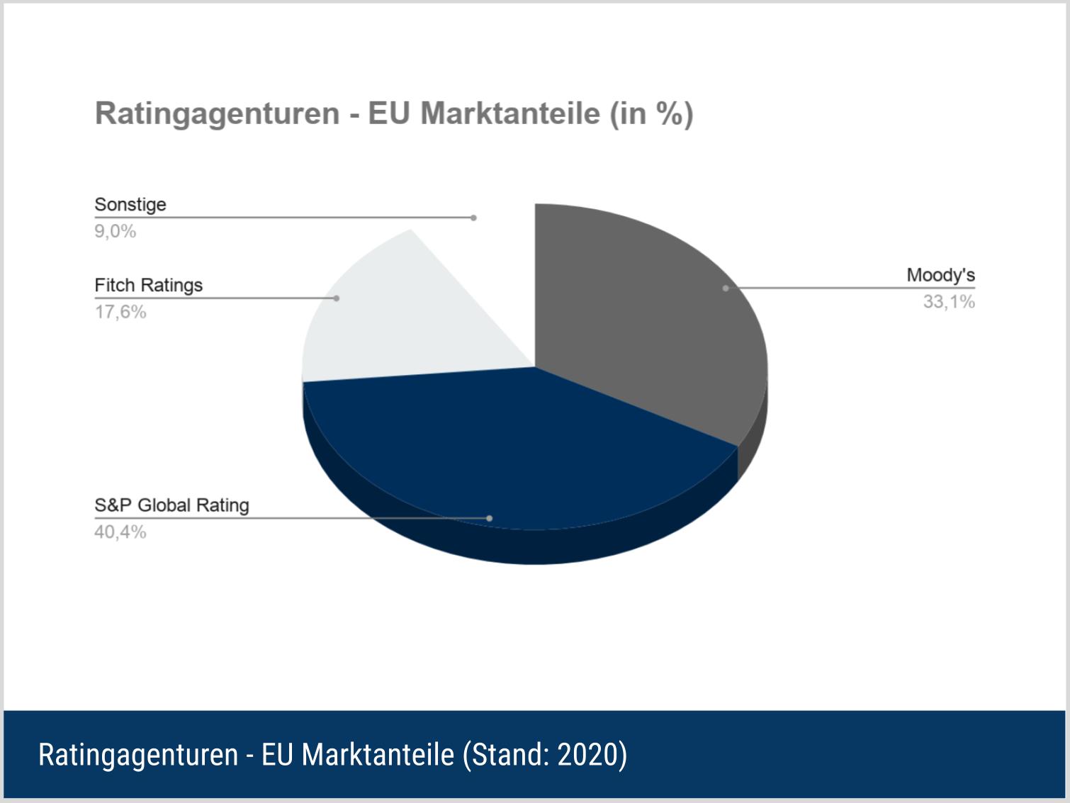 Ratingagenturen - Europäische Marktanteile