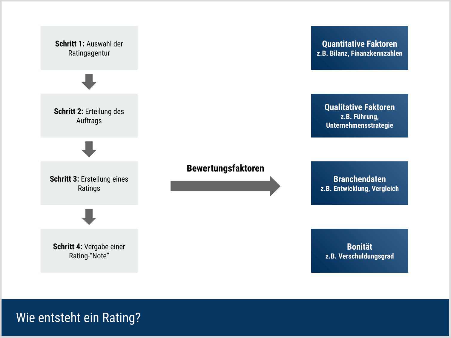 Wie bewertet eine Ratingagentur?