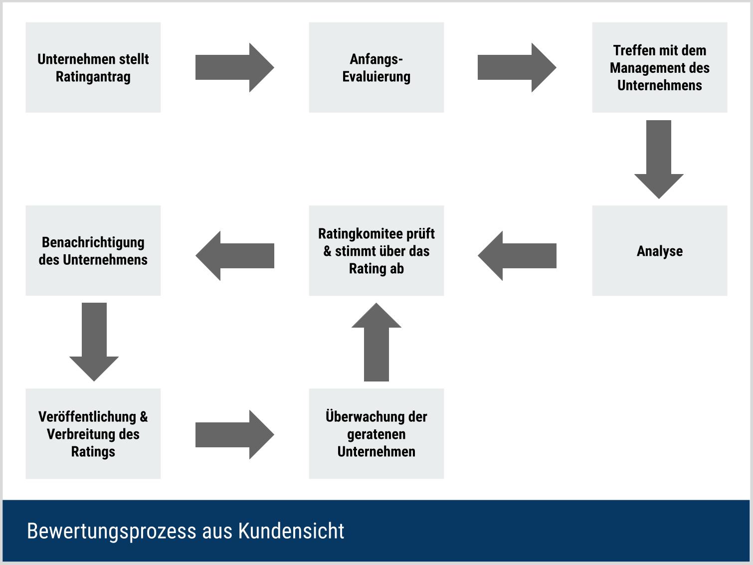 Bewertungsprozess aus Kundensicht