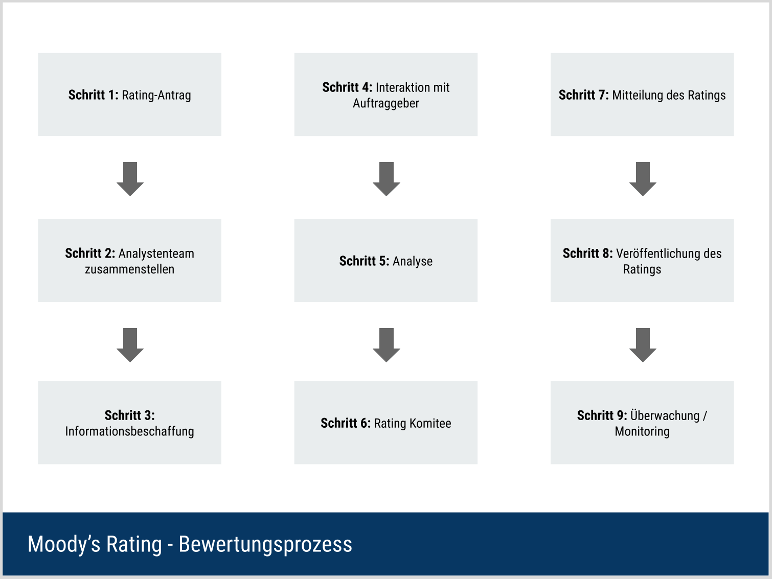 Moody's Rating - Bewertungsprozess