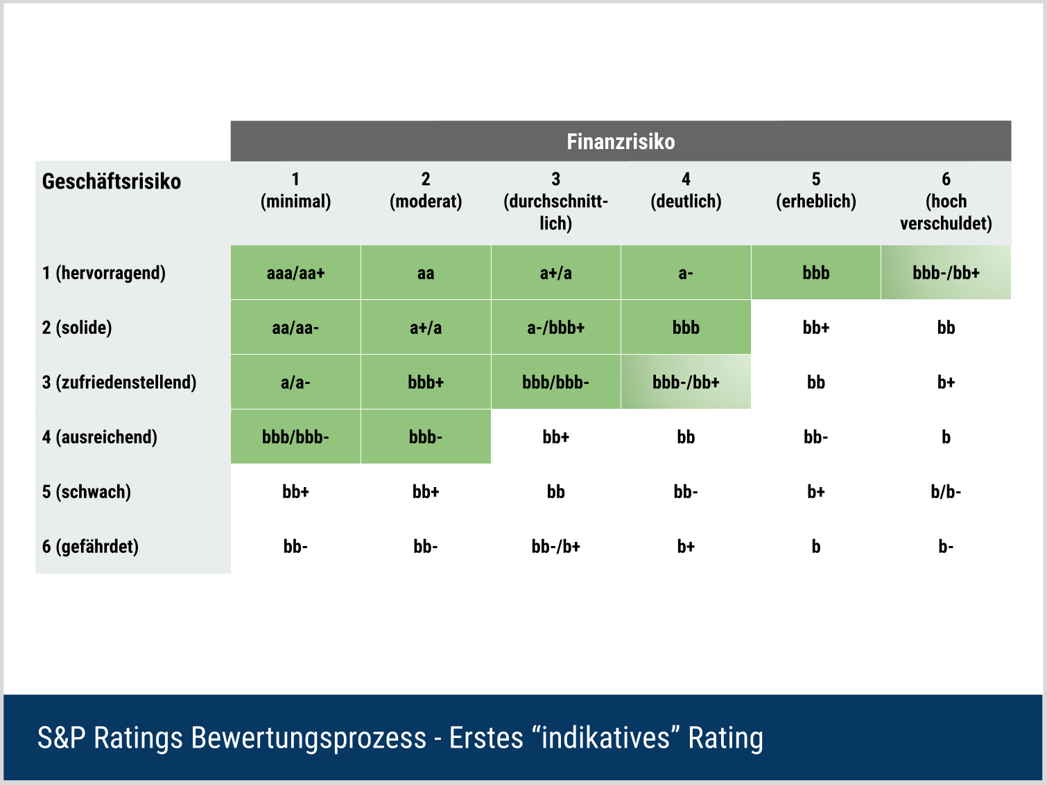 S&P Bewertungsverfahren - Erstes Rating