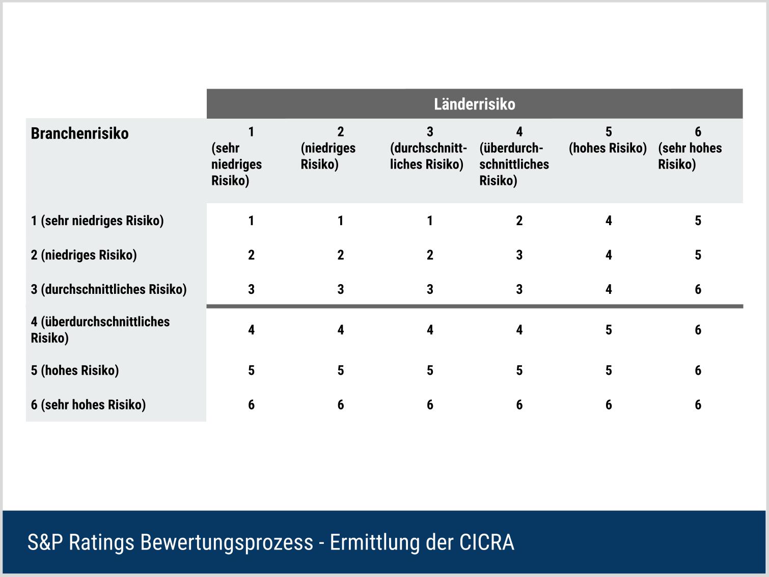 S&P Ratings Bewertungsverfahren - Ermittlung der CICRA