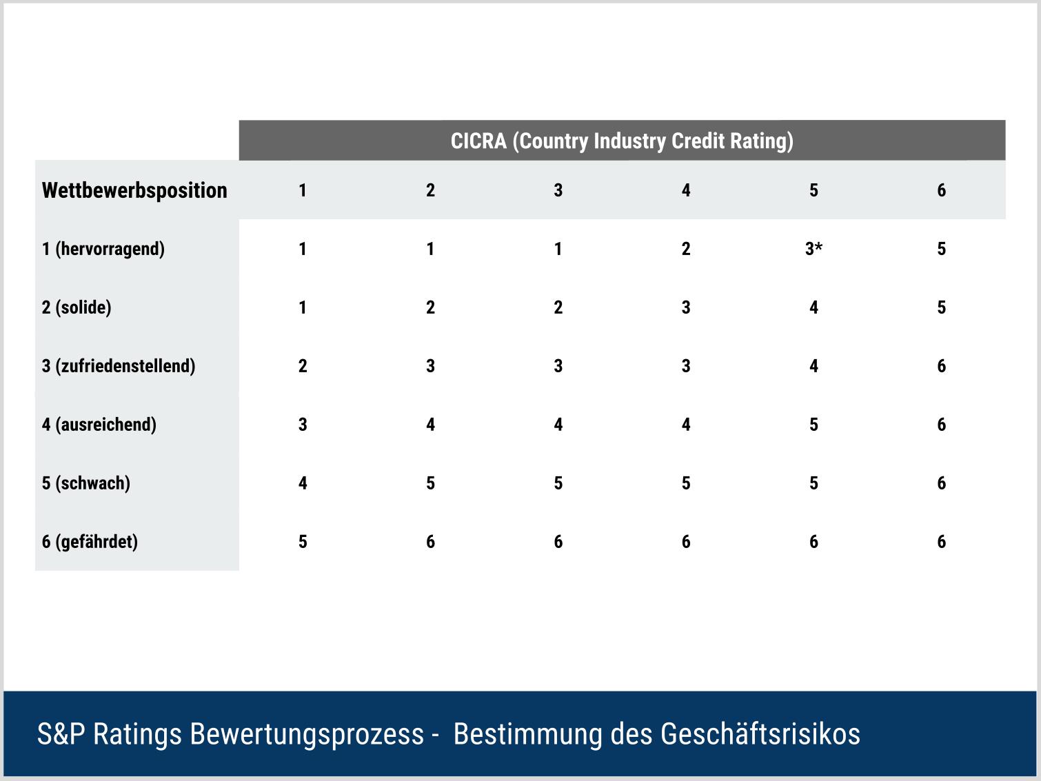 S&P Ratings Bewertungsverfahren - Geschäftsrisiko