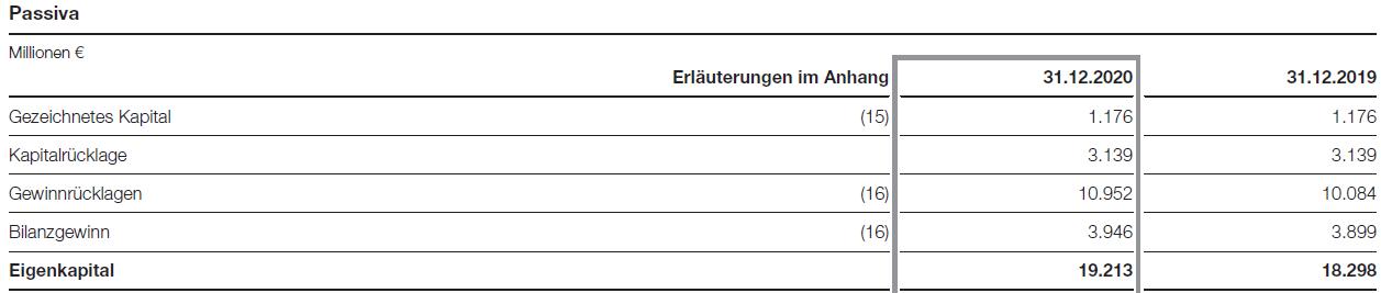 Bilanzwerte des BASF-Eigenkapitals im Vergleich (Bilanzausschnitt)