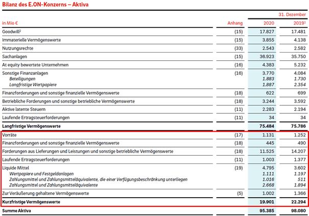 Ausschnit aus der Bilanz des E.ON Konzerns (2020)