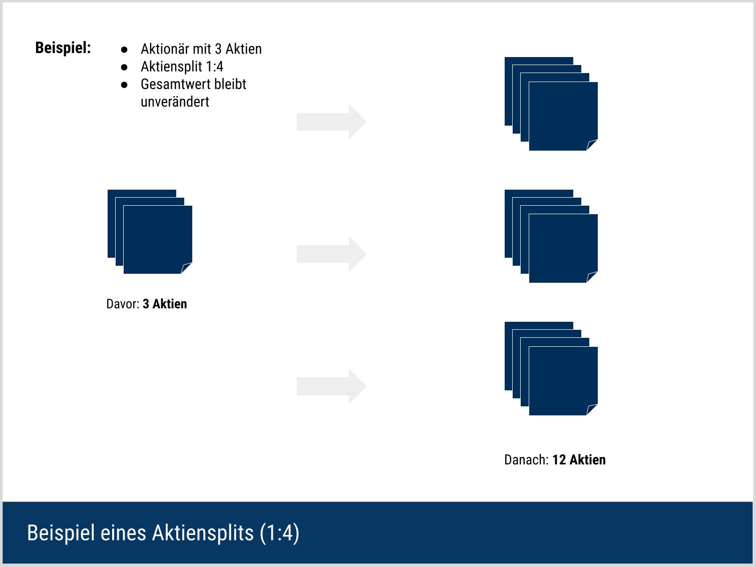 Aktiensplit - Erklärung des Ablaufs durch einen Beispiel