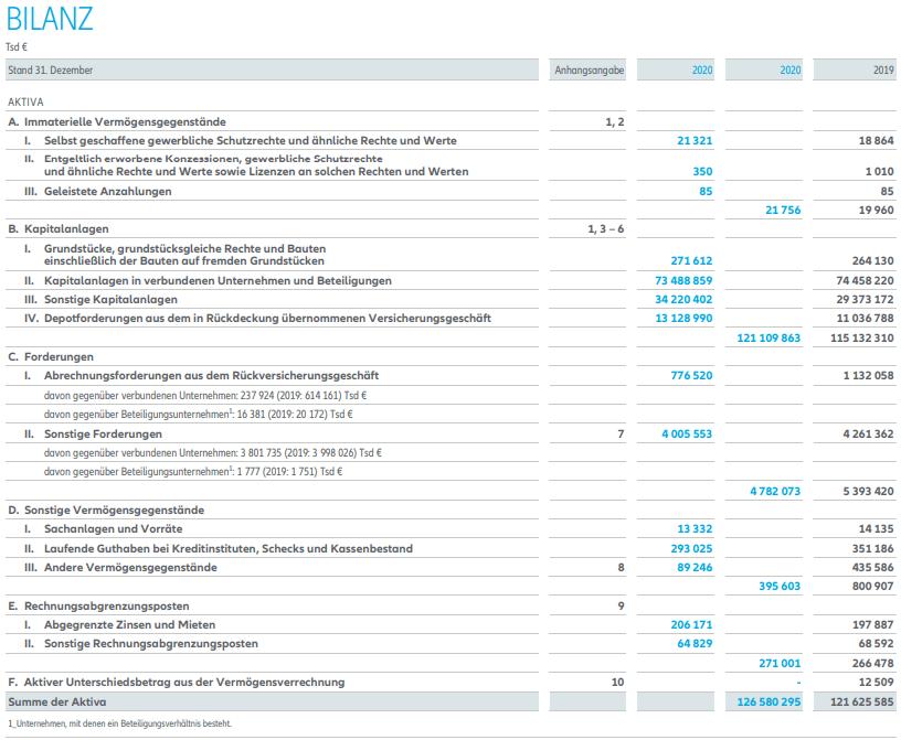 Bilanzsumme Aktiva im Beispiel