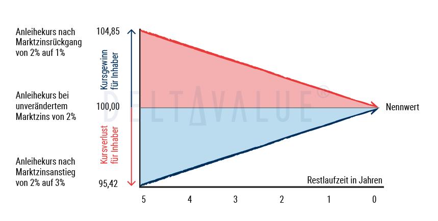 Exemplarischer Kursverlauf einer Unternehmensanleie - Diagramm