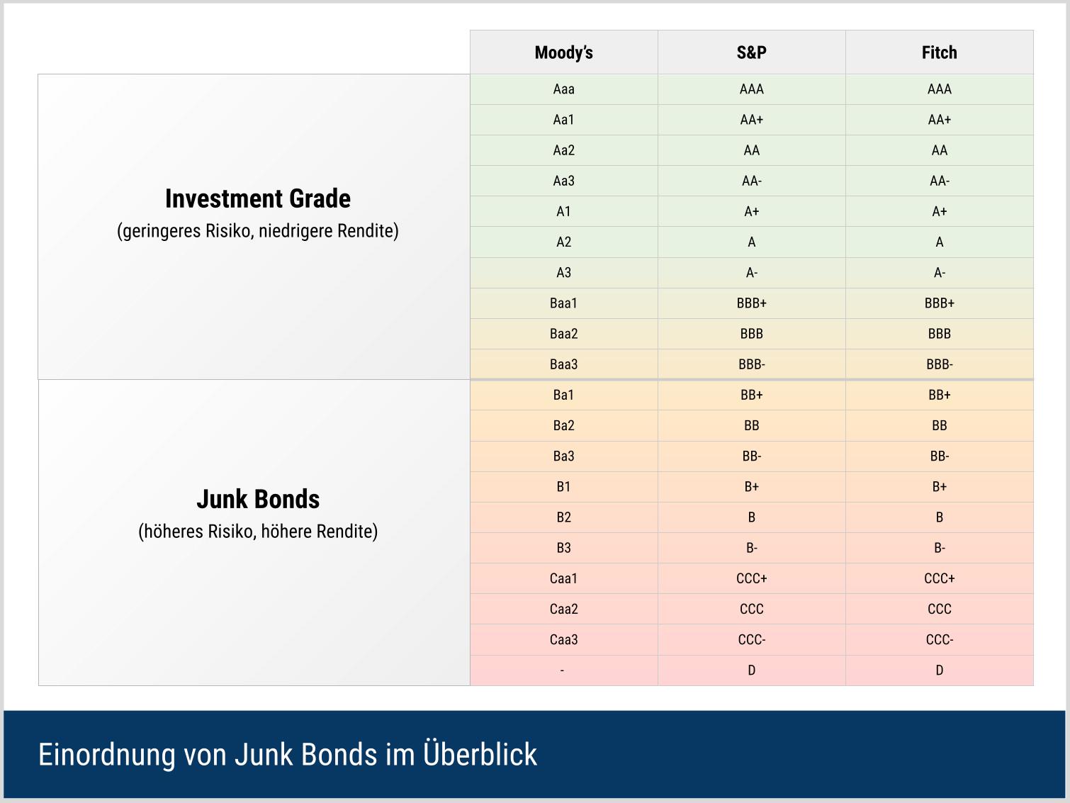 Einordnung von Junk Bonds in den bekantesten Ratingklassen