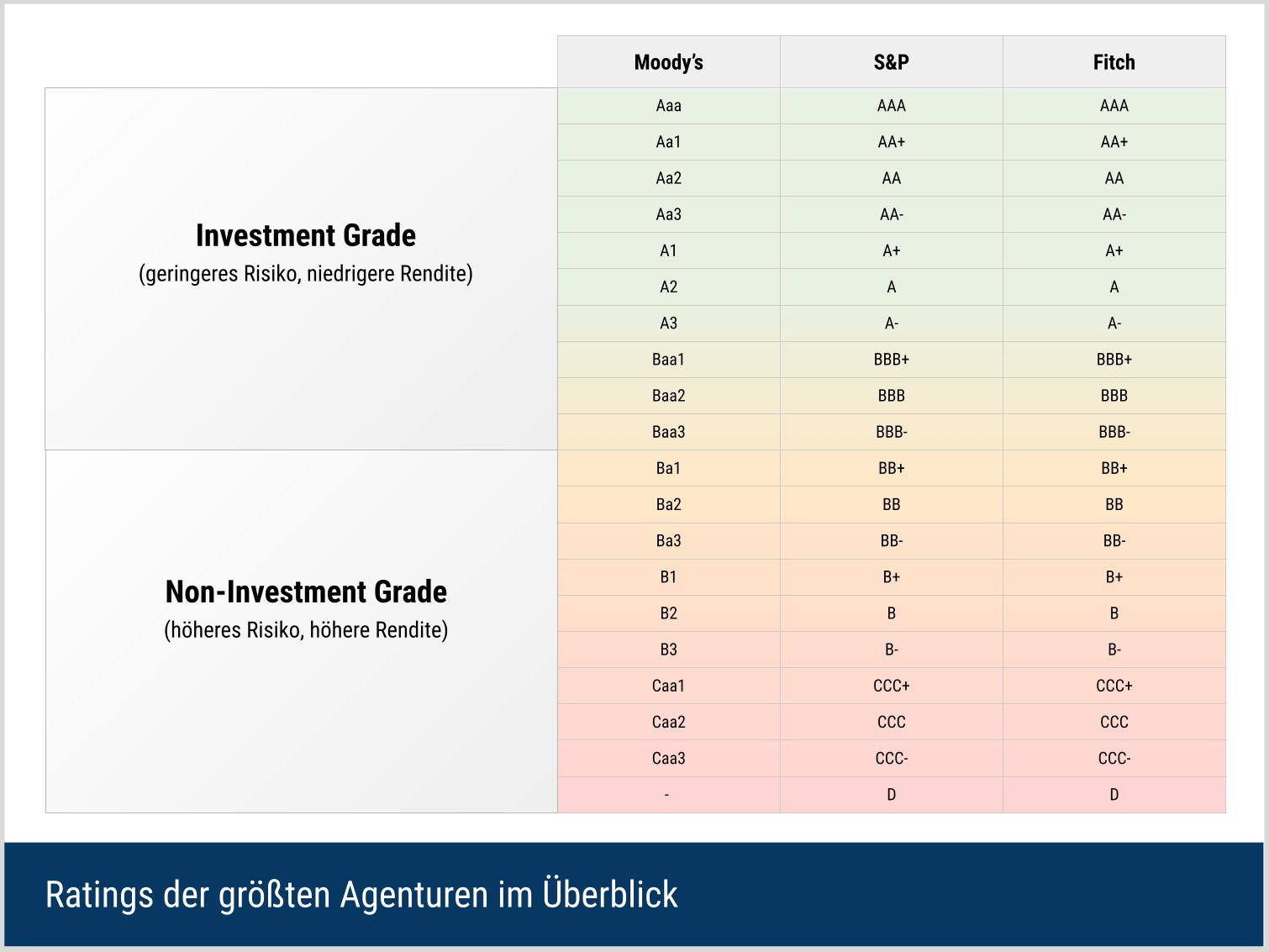 Ratingskalen der größten Agenturen im Überblick
