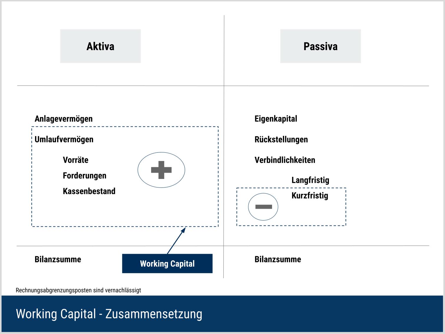 Working Capital Zusammensetzung