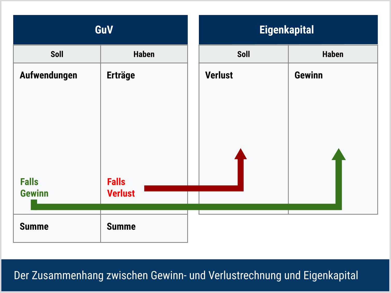 Zusammenhang zwischen GuV und Eigenkapital