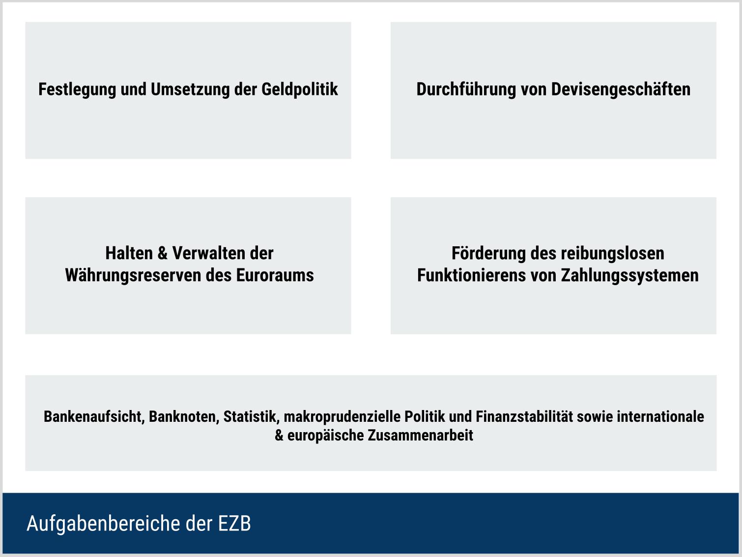 Aufgaben der EZB