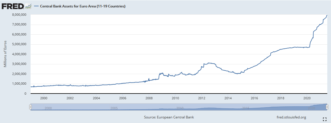 Bilanzsumme der EZB im Zeitverlauf